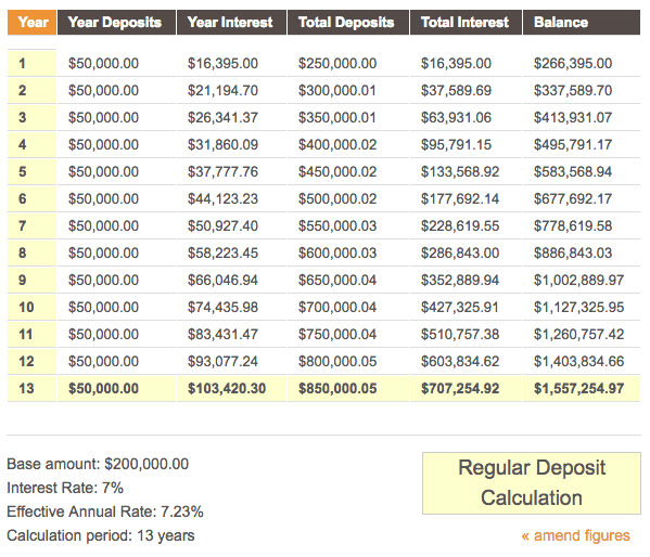 table showing savings with monthly deposit and compounding interest