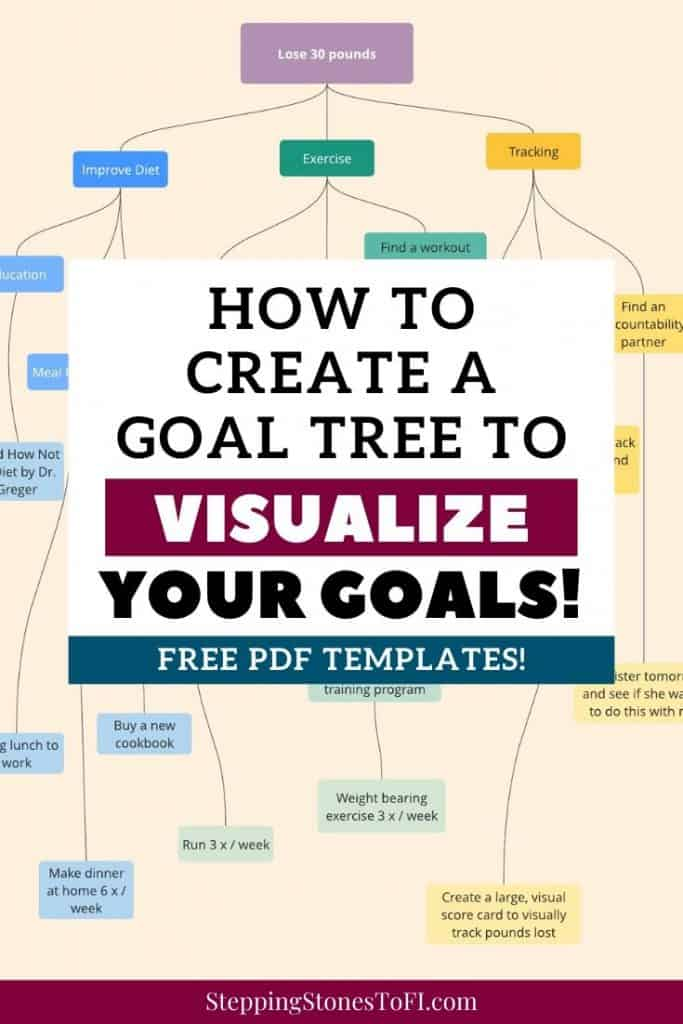 Long Pinterest image of a goal tree example, how to break down and visualize your big goals and action steps.