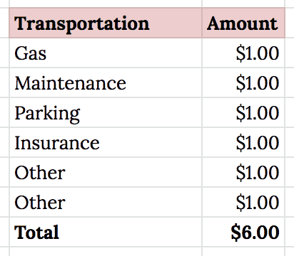 Closeup screenshot of a sample budget category tracking monthly transportation expenses