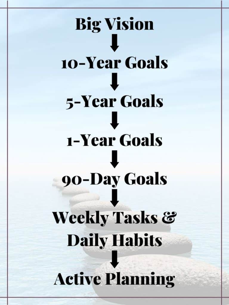 Long infographic of the 8 steps to goal setting success: Stepping Stones to Goal Setting Success