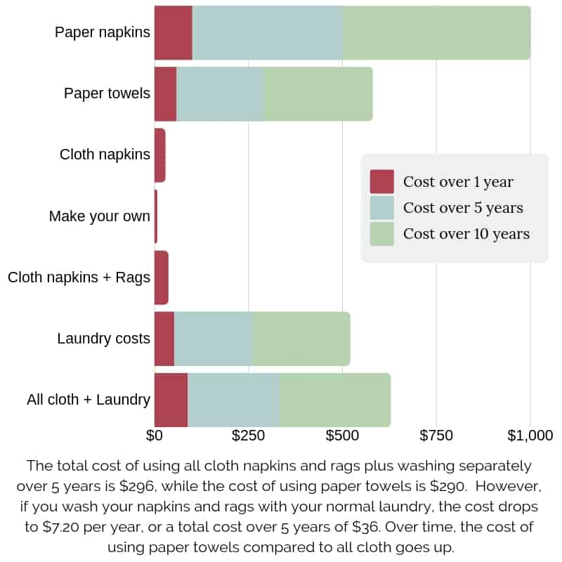 Graph of a cost comparison of cloth vs paper napkins and towels over one year, 5 years and 10 years.