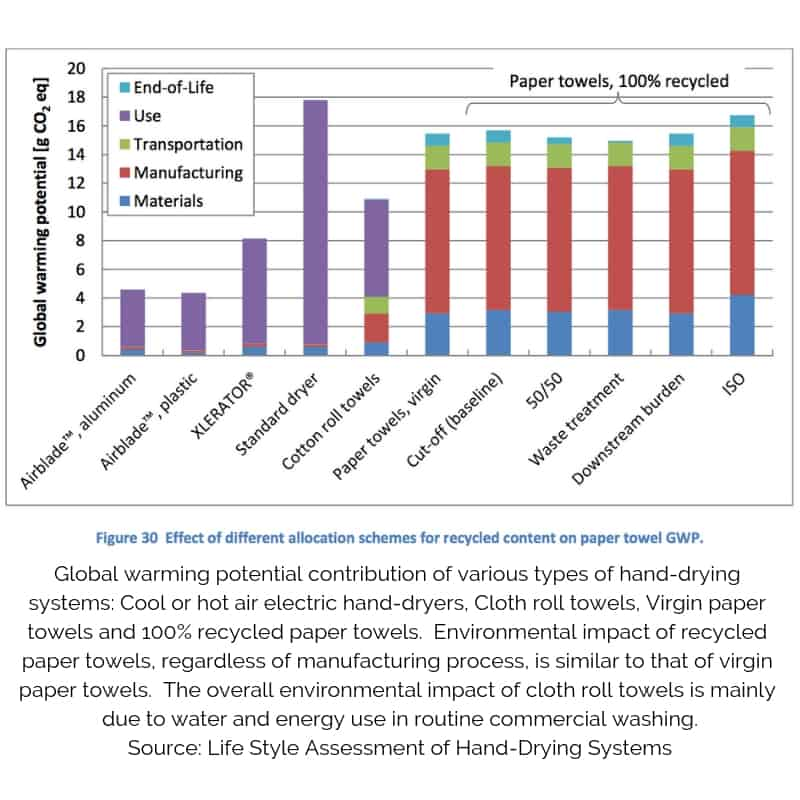 Table of data demonstrating the environmental impact of various types of hand-drying systems