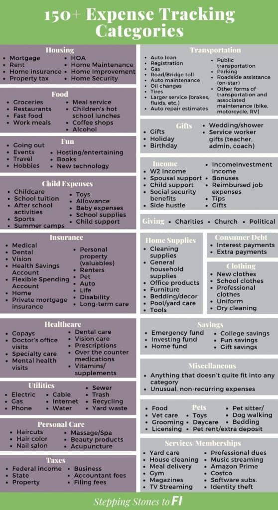 Use this list of income and expense tracking categories to start tracking your finances and figure out where your money goes every month. Then, create or update your budget, payoff debt faster and save more money.  Find the budgeting method that works for you. #personalfinance #moneymanagement #budgeting