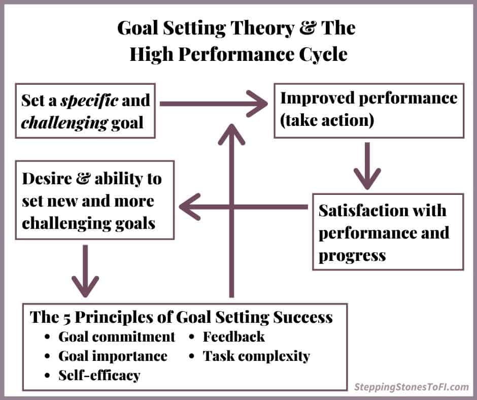 Infographic depiction of goal setting theory and the high performance cycle.