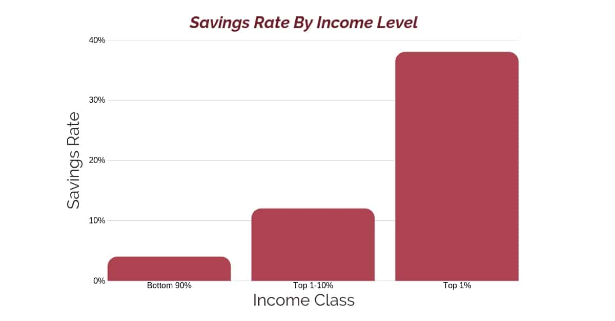 The top income earners have the highest savings rate and build wealth faster
