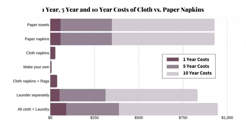 Chart demonstrating overall cost of cloth vs. paper napkins over time.