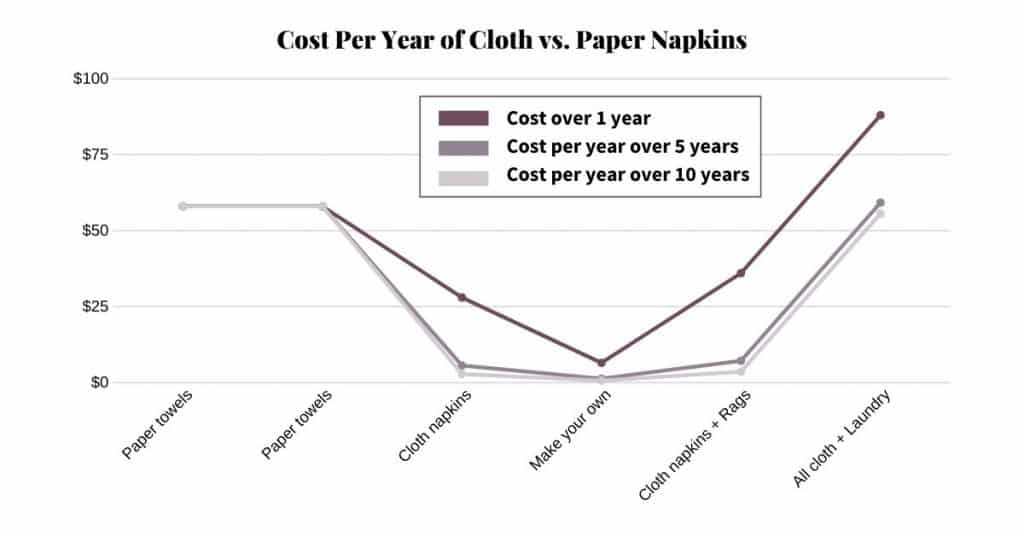 Chart of the cost per year of using cloth vs. paper napkins.