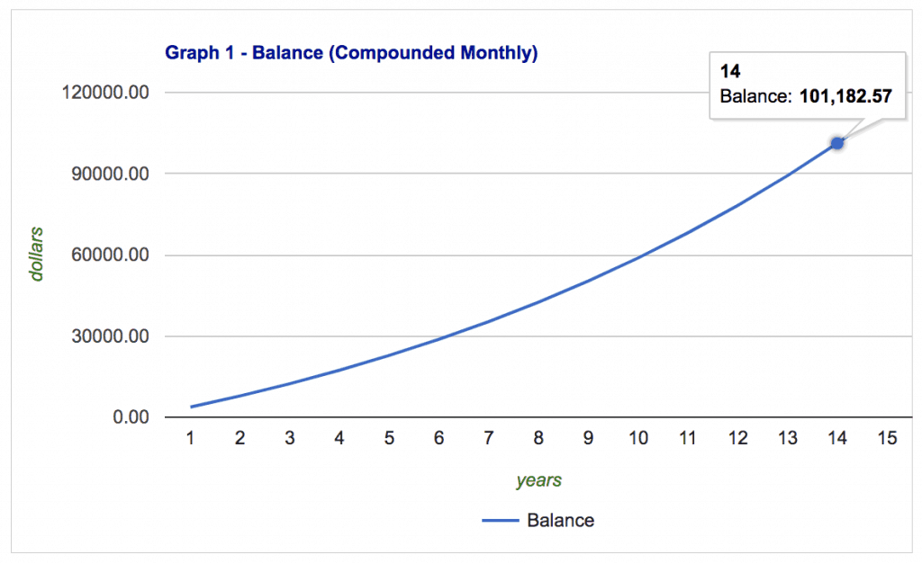 Graph of how long it takes to save $100,000 for retirement with monthly contributions of $300.