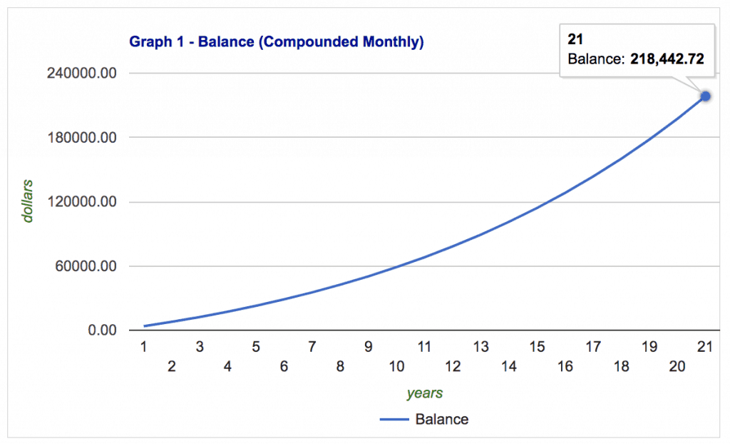 Graph of how long it takes to save $200,000 for retirement with monthly contributions of $300.