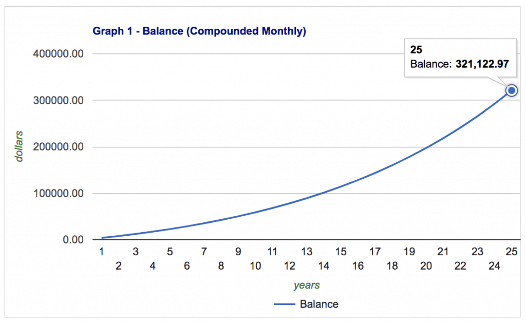 Graph of how long it takes to save $300,000 for retirement with monthly contributions of $300.