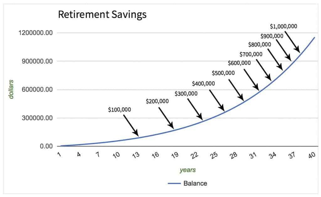 Graph of how long it takes to save every $100,000 in retirement savings with compound interest. The first $100,000 is the hardest.