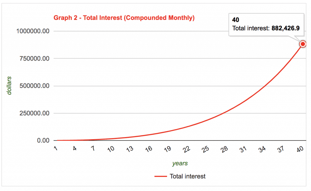 Graph of compound interest earned on retirement savings over 25 years.