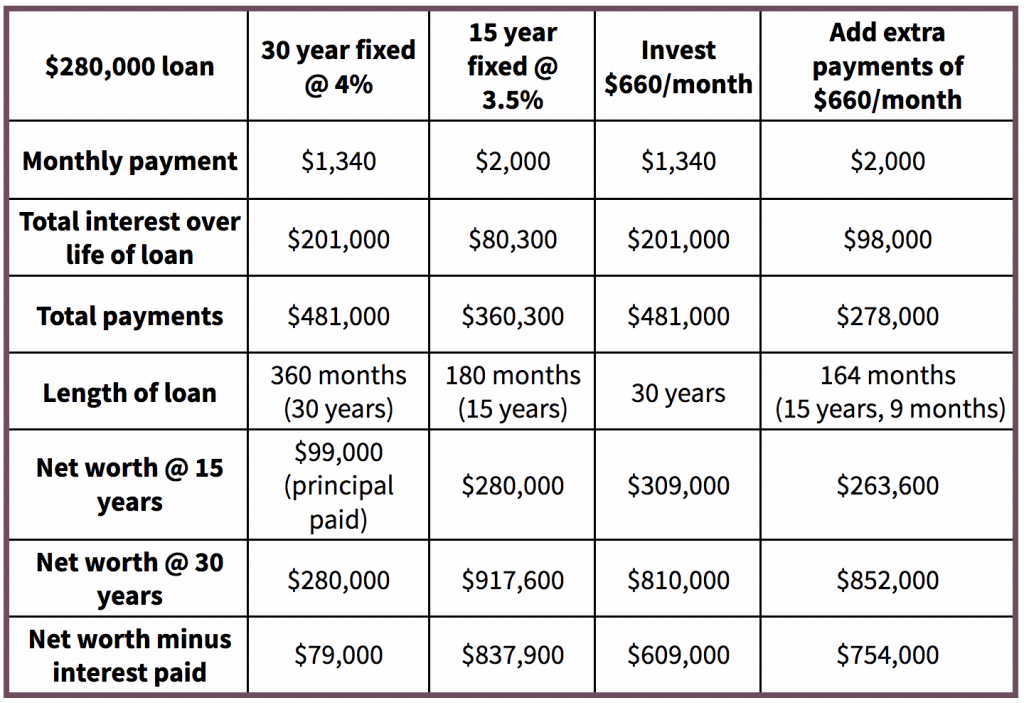 Table demonstrating the pros and cons of either lower monthly payments with a 30-year mortgage, lower interest with a 15-year mortgage, a 30-year mortgage and invest the rest or paying off your mortgage early.