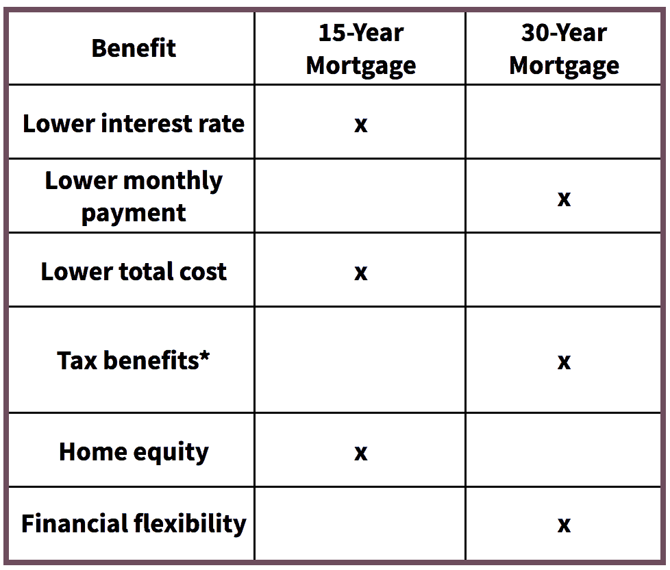 Table comparing the benefits of 15 year vs. 30 year mortgage