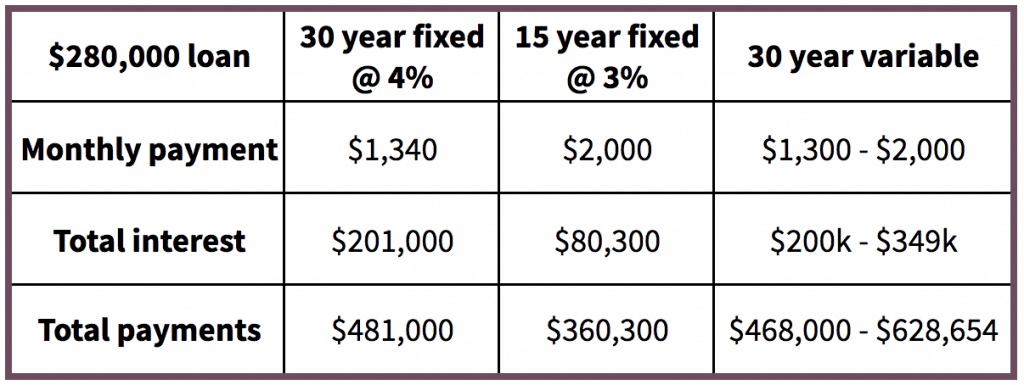 Table comparing monthly payment, total interest and total payments of 30-year, 15-year and 30-year variable mortgages