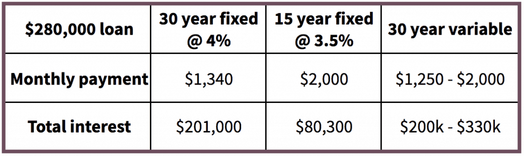Table comparing 30-year, 15-year and 30-year variable mortgages