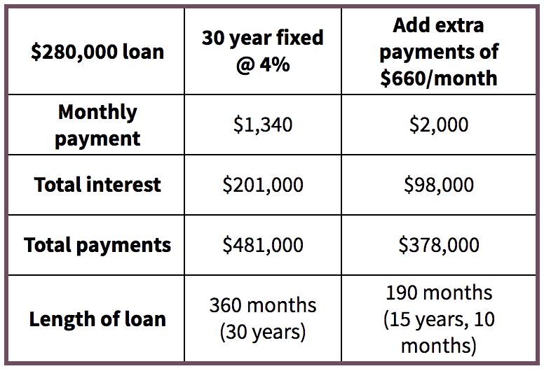 Table comparing monthly payment, total interest, total payments and length of loan between a 30-year fixed mortgage and adding extra payments every month.