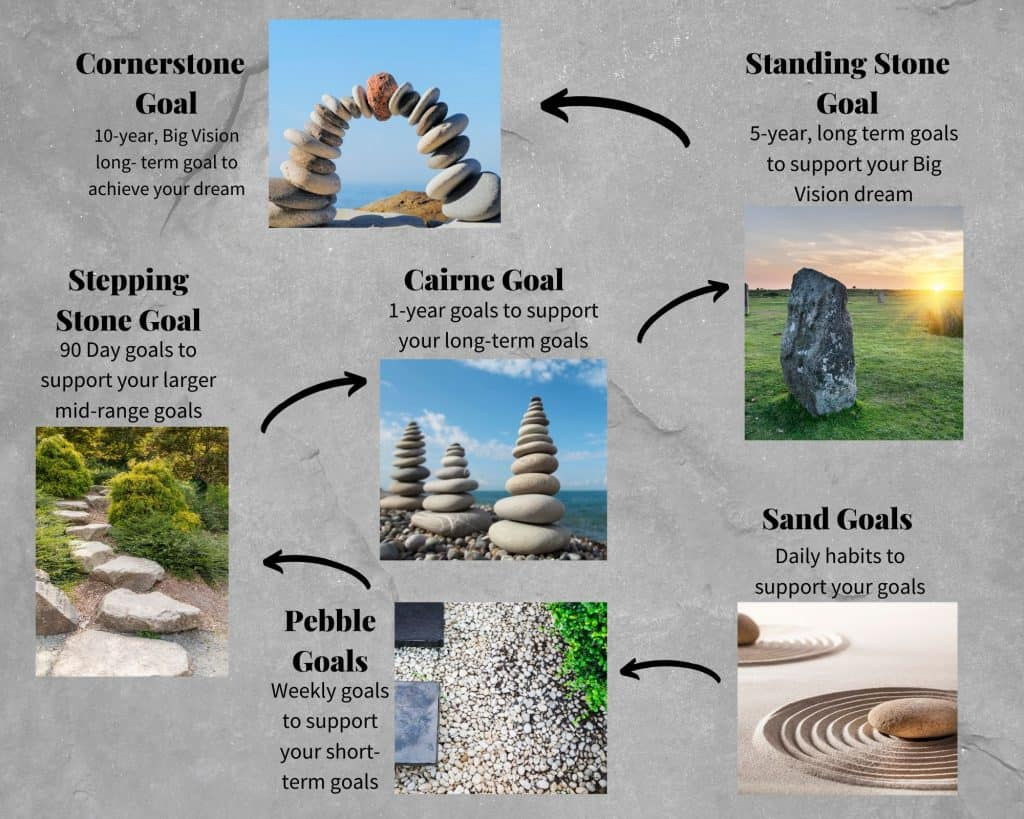 Infographic of Stepping Stone Goals, set big vision Cornerstone Goal, break that down into sub-goals down to the Sand Goals which make up daily habits to support the big vision goal.