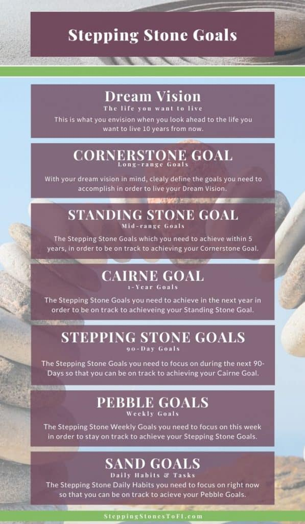 Long pinterest image of Stepping Stone Goals, the steps you can take to break a big vision goal down to smaller steps so you can take action today.