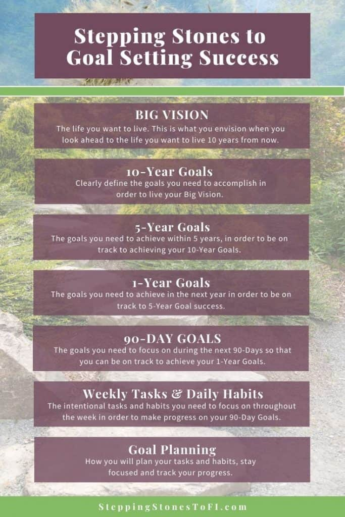 Long Pinterest infographic of the 8 Steps to Goal Setting Success