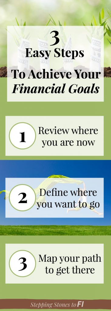 Long infographic of the three steps to achieve your financial goals
