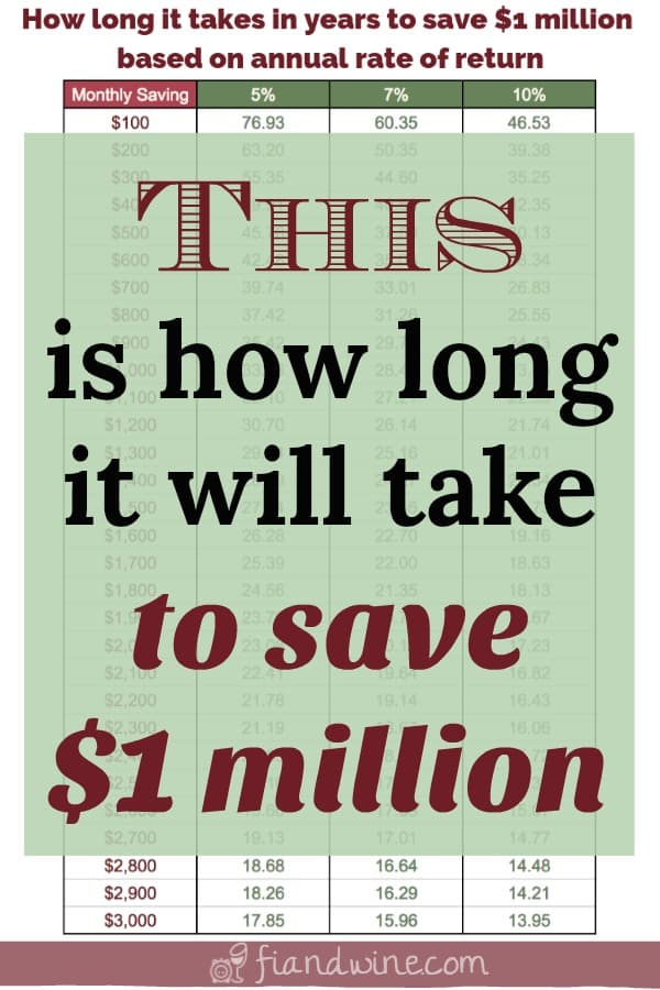 table to look up how long it will take to save one million dollars based on monthly savings and rate of return